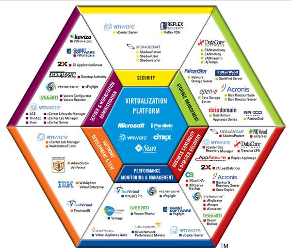 Virtualization World View