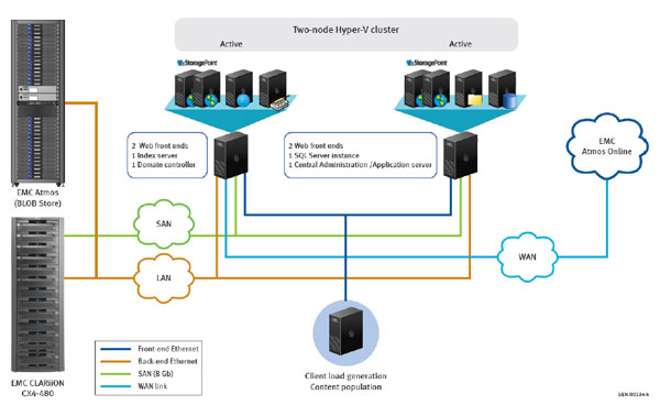 Brocade Hyper-V and SharePoint architecture