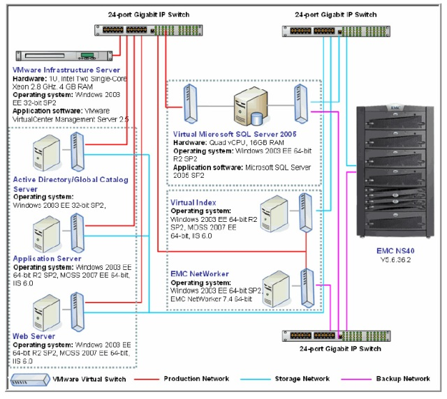 Architecture of the MOSS 2007 on VMWare ESX Server Solutions for EMC Celerra NS Serious over NFS
