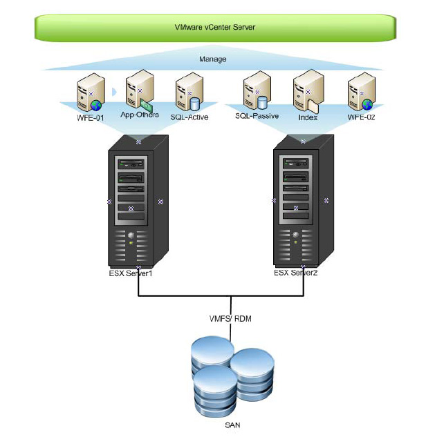 SharePoint 2007 with Microsoft Failover Clustering