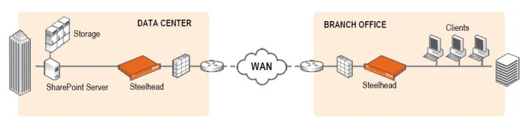 WAN Optimiation for SharePoint