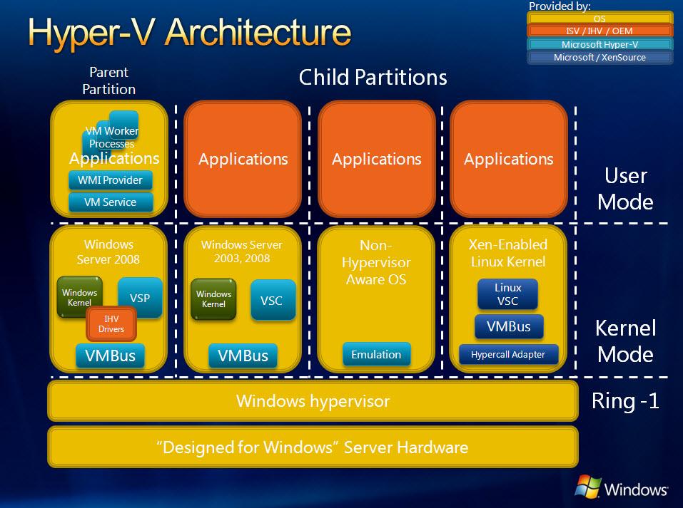 hyper v architecture