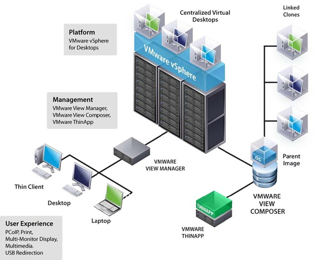 VMware View Architecture