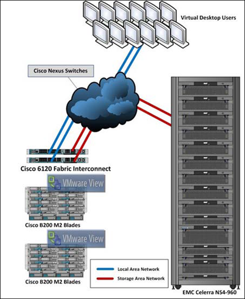 Vblock 1 for VMware View 4.5 Reference Architecture