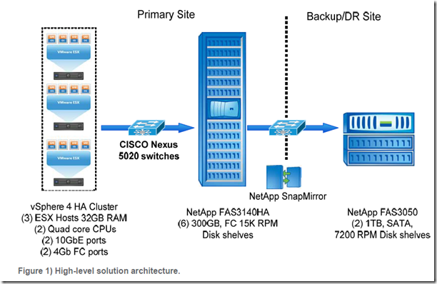 High Level Solution Archituecture for SharePoint from netApp, VMware and Cisco