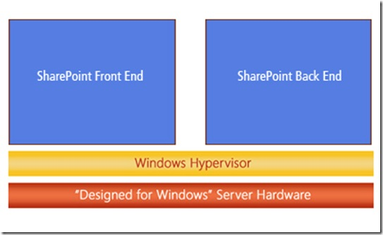 SharePoint-TestingEnvironment-HyperV