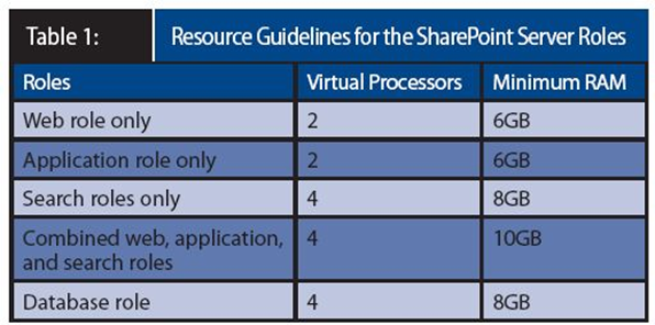 Resource Guidelines for the Virtualize SharePoint Roles