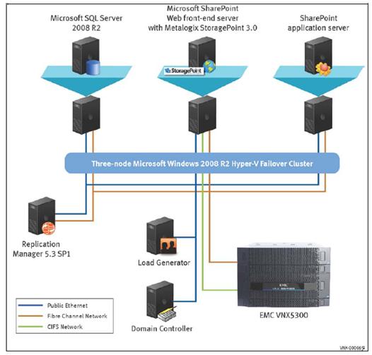 New hyper v sharepoint solutions on emc vnx for Microsoft hyper v architecture