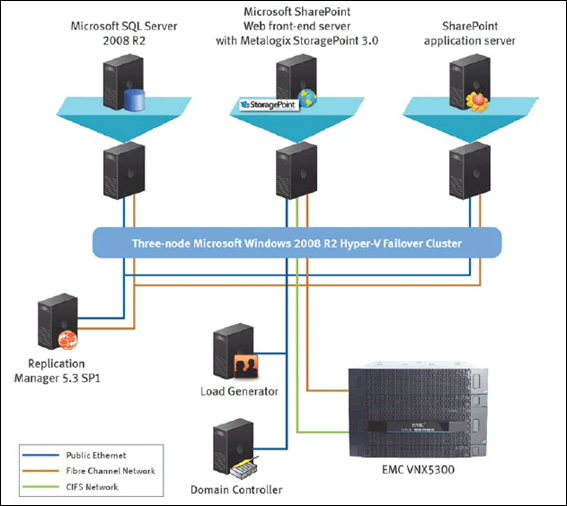 Externalizing Large SharePoint 2010 with EMC VNX Series and Metalogix StoragePoint