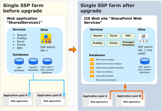 SharePoint 2010 In-place upgrade with services