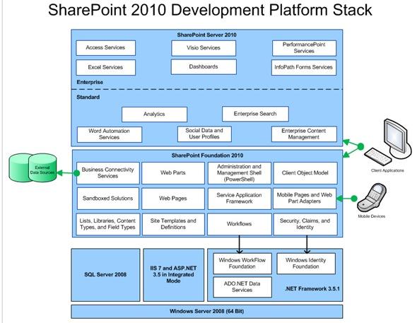 lync edge server diagram sharepoint 2010 development platform stack ndash aryan nava