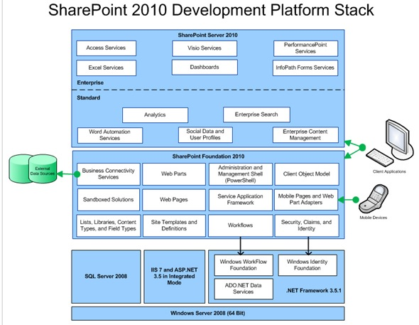 SharePoint 2010 Development Platform Stack
