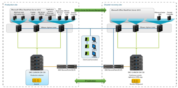 Virtualized SharePoint 2010 Environment by using VMware vSphere and EMC CLARiiON CX4-120 with EMC efficient storage technology.
