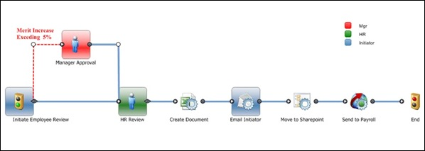 Employee-Performance-Process