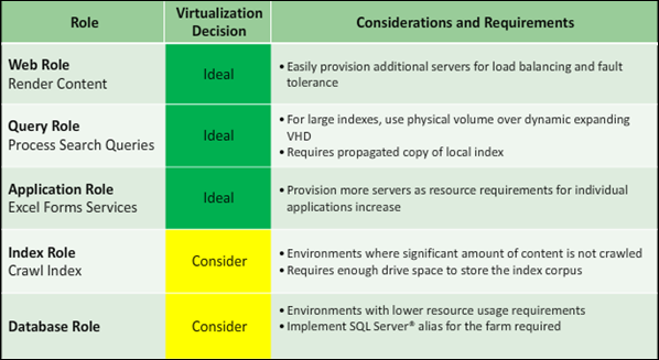 SharePoint Roles & Virtualization Considerations