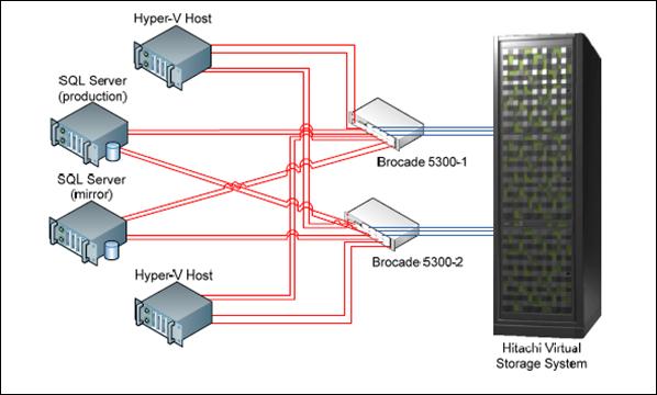 Microsoft SharePoint Server 2010 on the Hitachi Virtual Storage Platform