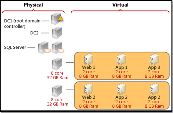 SharePoint 2010 Virtual Architectures for Small-to-Medium Farms