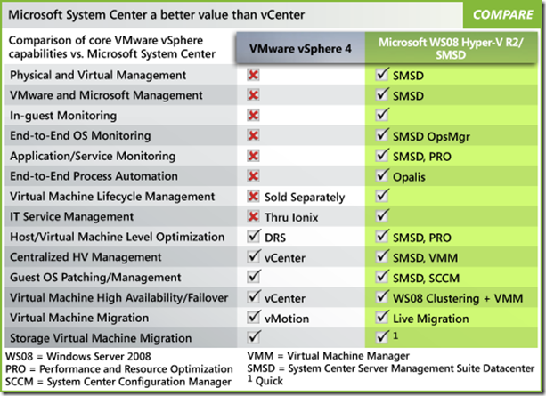 Comparison between Microsoft System Center vs. VMware vCenter