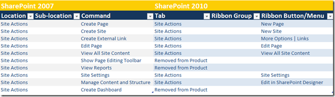 SharePoint 2010 ribbon reference to SharePoint 207