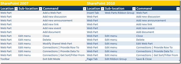 SharePoint 2007 Editing Page reference to SharePoint 2010 Ribbon