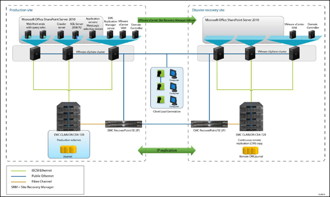 EMC Continuous Protection for Virtualized SharePoint 2010 Farms