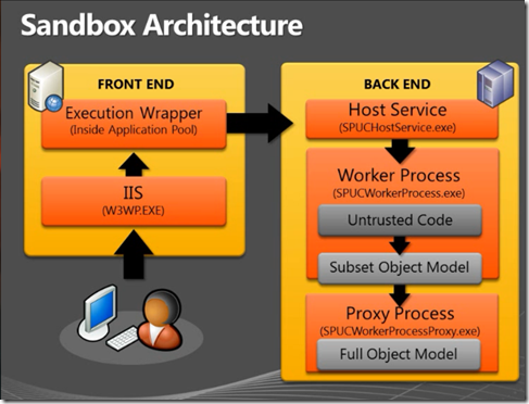Sandbox Architecture for Back End and Front End