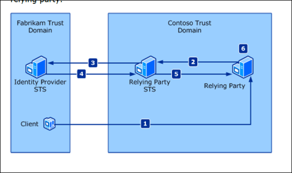 Claims-Based-Authentication-with-SharePoint-Server-2010-2