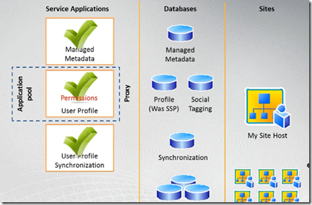 Database attach upgrade for SSPs and My Sites