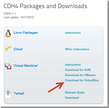 CDH4 Packages for Virtual Box