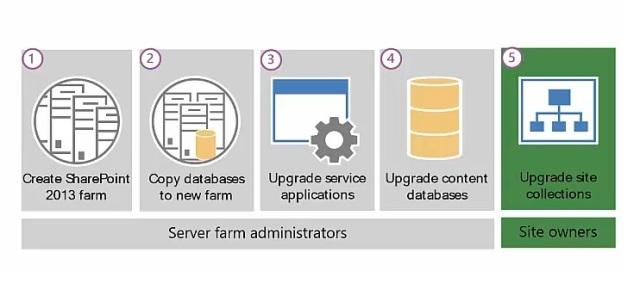 sharepoint_2013_upgrade_process