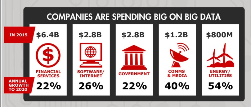 Companies are spending big on Big data