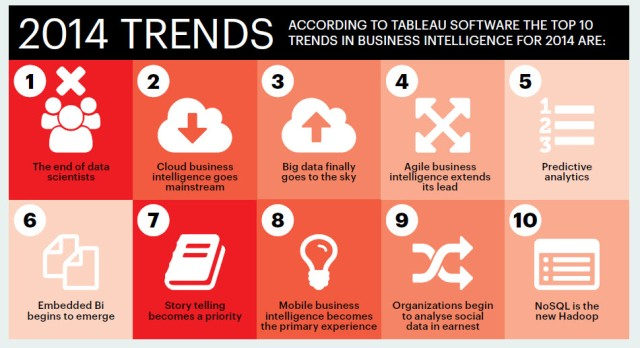 Top 10 trends in business intelligence for 2014