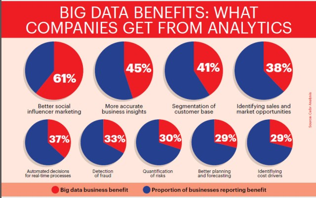 What companies get from Analytics