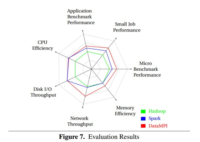 EvaluationResults