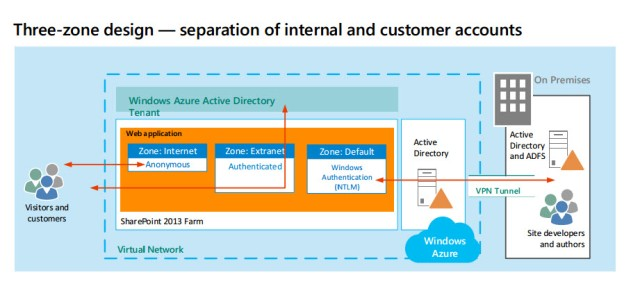 Internet Sites in Windows Azure using SharePoint Server 2013