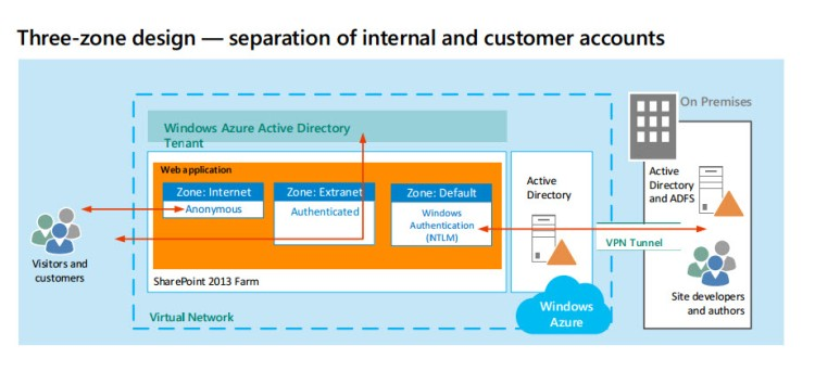 Internet Sites in Windows Azure using SharePoint Server 2013