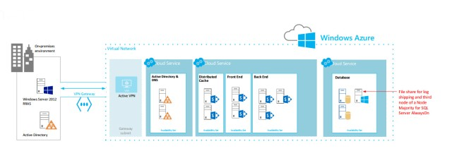 SharePoint Server 2013 Disaster Recovery in Windows Azure