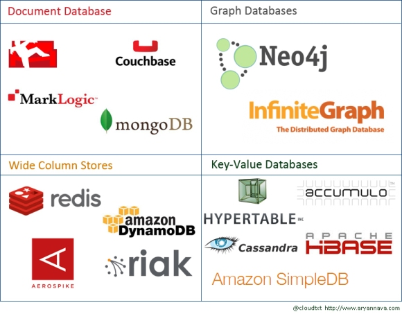 NoSQL Databases Family