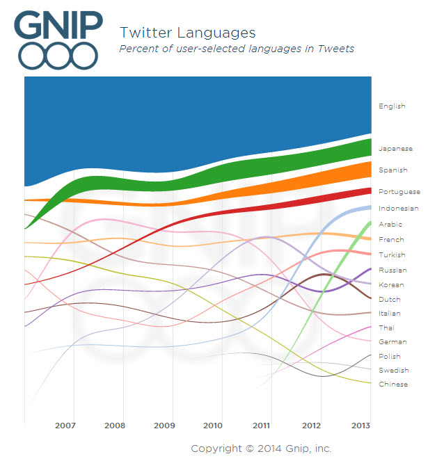 Languages of tweets