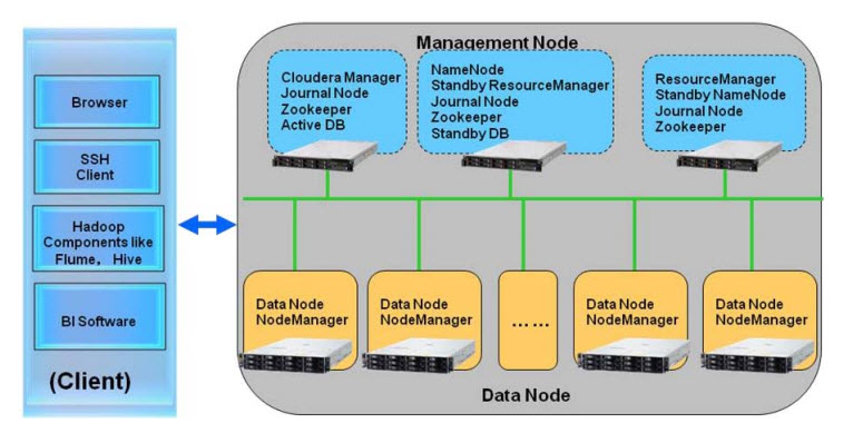 Cloudera_architecture_overview