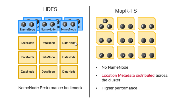 HDFS_vs_MapRFS