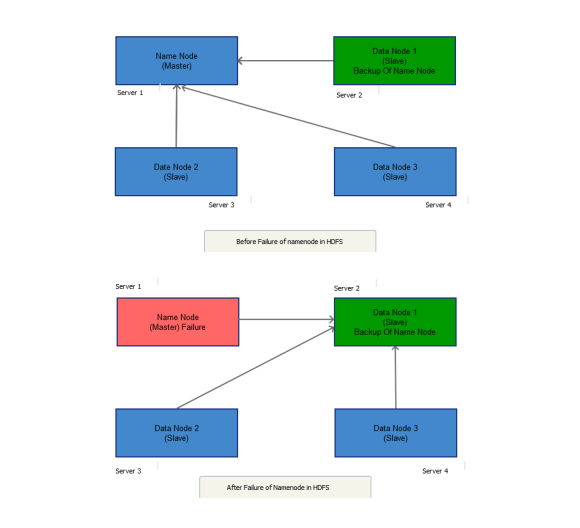Data Recovery File System for Hadoop Cluster