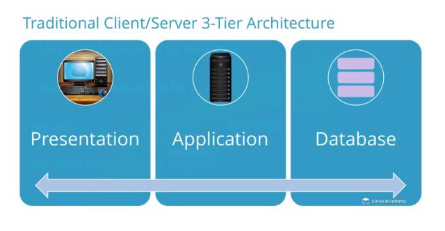 3-tier-architecture