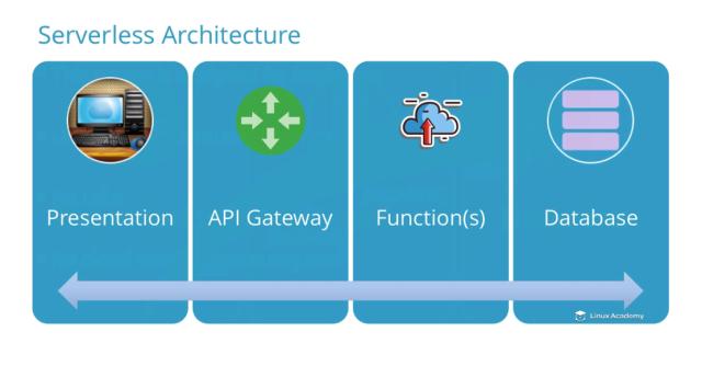 ServerlessArchitecture