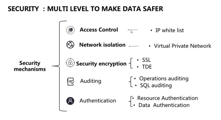 AliBaba-Cloud-Security