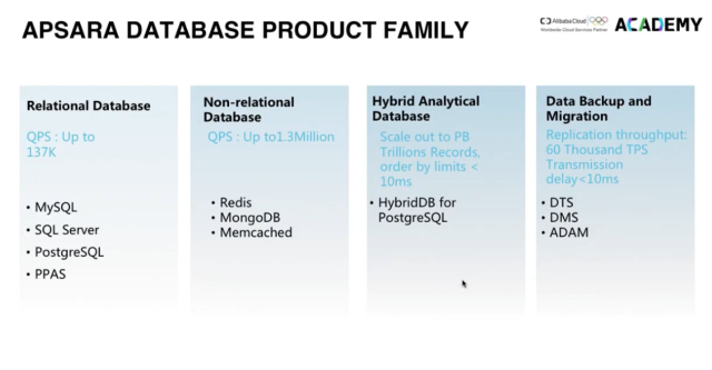 apsara-database-product-family-from-alibaba-cloud